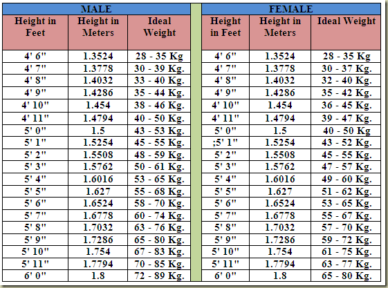 BMI Chart, Height to Weight Chart for Indians